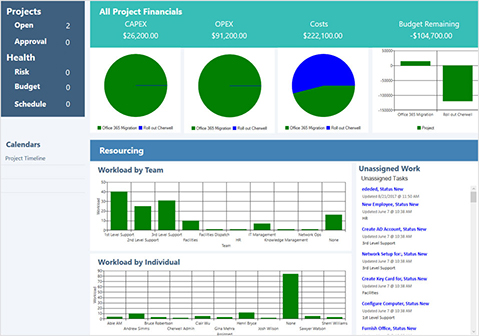 Cherwell Software Project Management